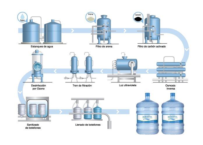 diagrama planta embotelladora de agua